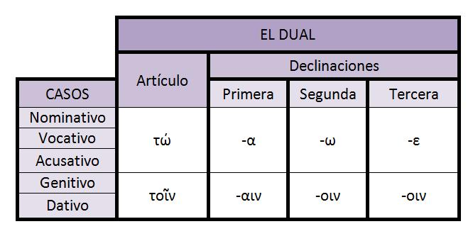 Desinencias nominales del dual